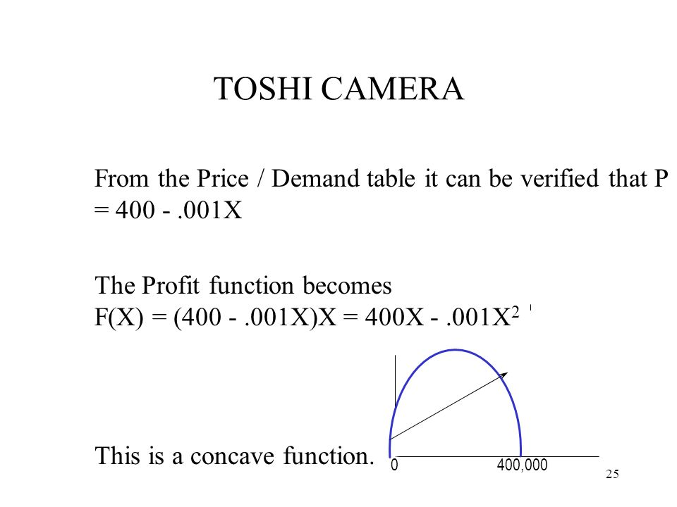 TOSHI CAMERA From the Price / Demand table it can be verified that P = 400 - .001X.