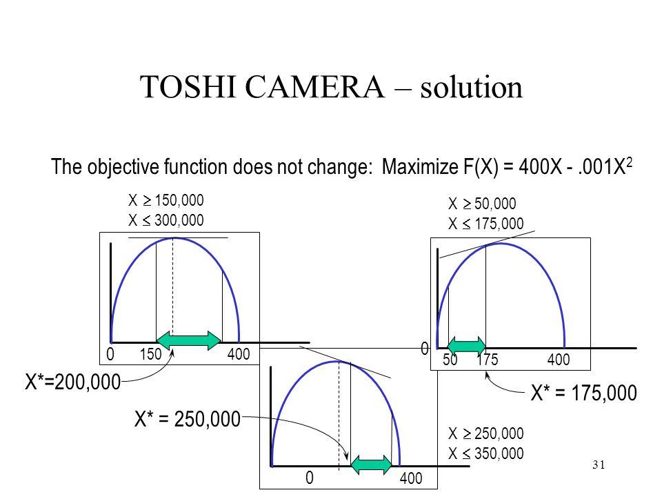 TOSHI CAMERA – solution