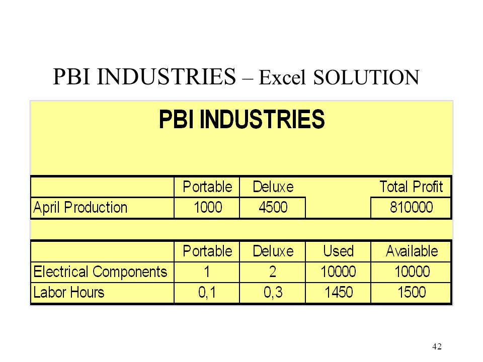 PBI INDUSTRIES – Excel SOLUTION