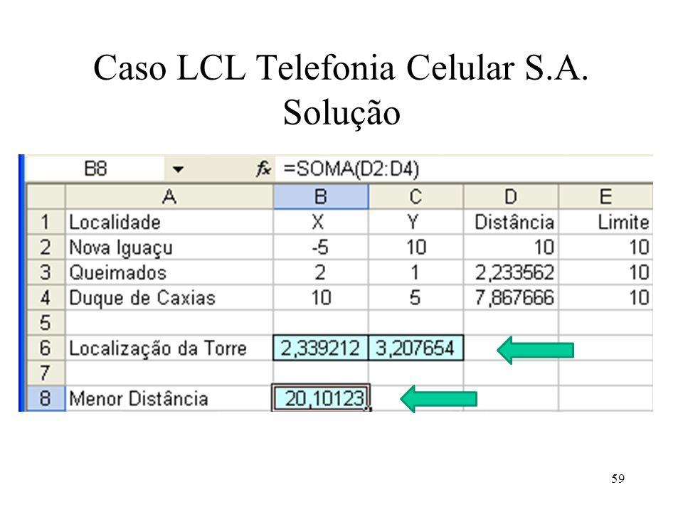 Caso LCL Telefonia Celular S.A. Solução