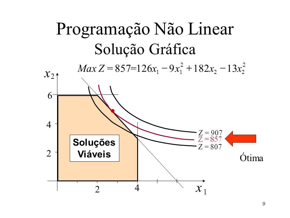 Programação Não Linear Solução Gráfica
