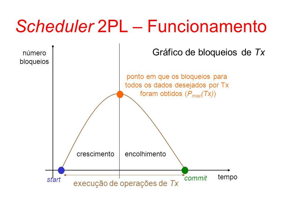 Scheduler 2PL – Funcionamento