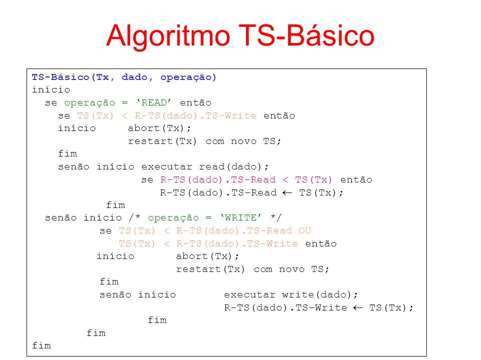 Algoritmo TS-Básico TS-Básico(Tx, dado, operação) início