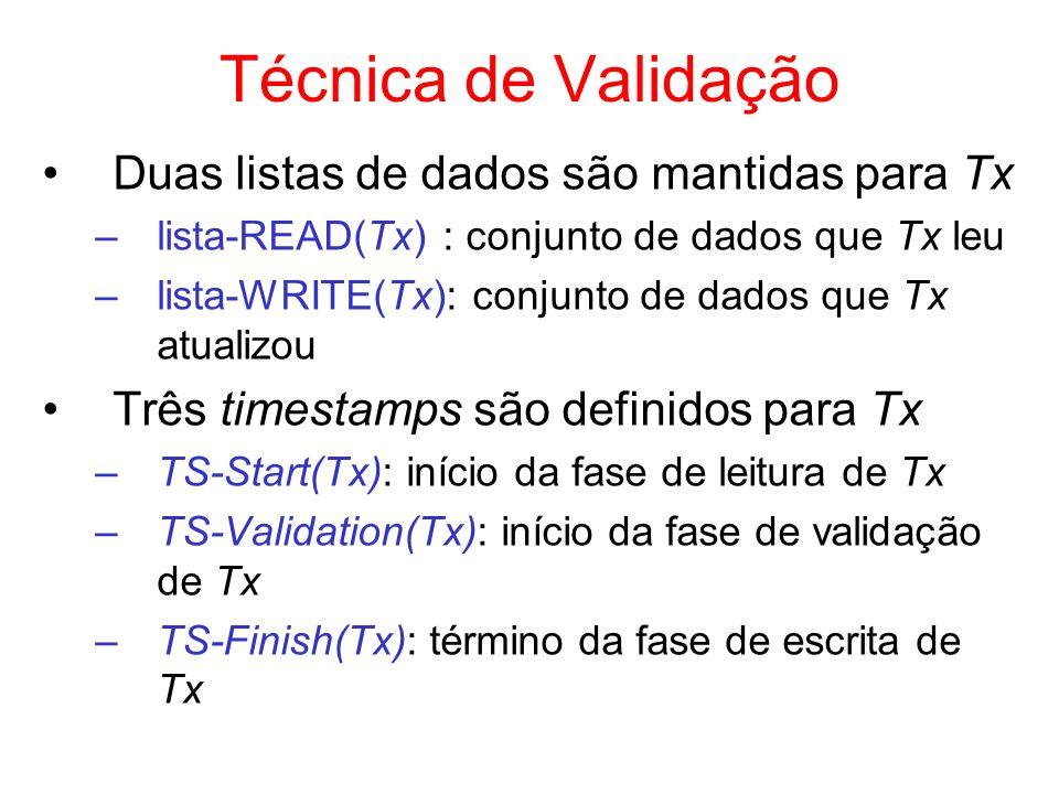 Técnica de Validação Duas listas de dados são mantidas para Tx