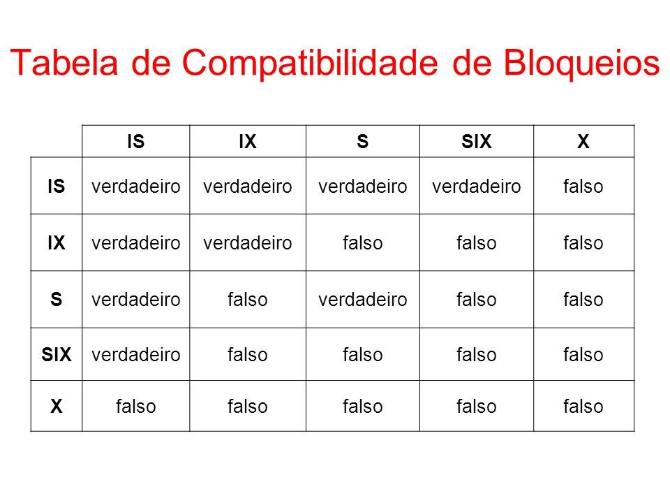 Tabela de Compatibilidade de Bloqueios