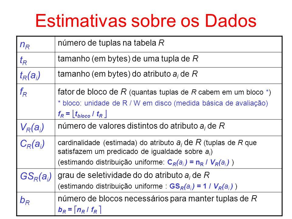Estimativas sobre os Dados