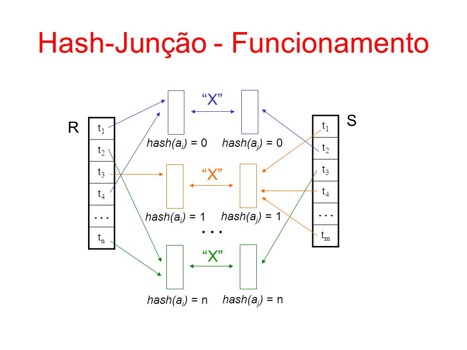 Hash-Junção - Funcionamento