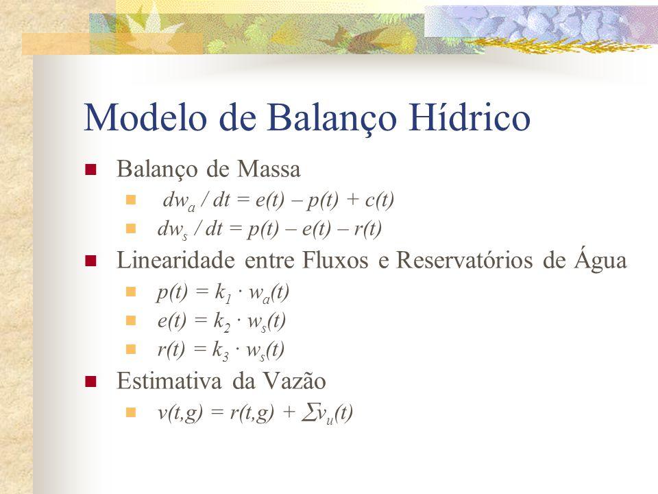 Modelo de Balanço Hídrico