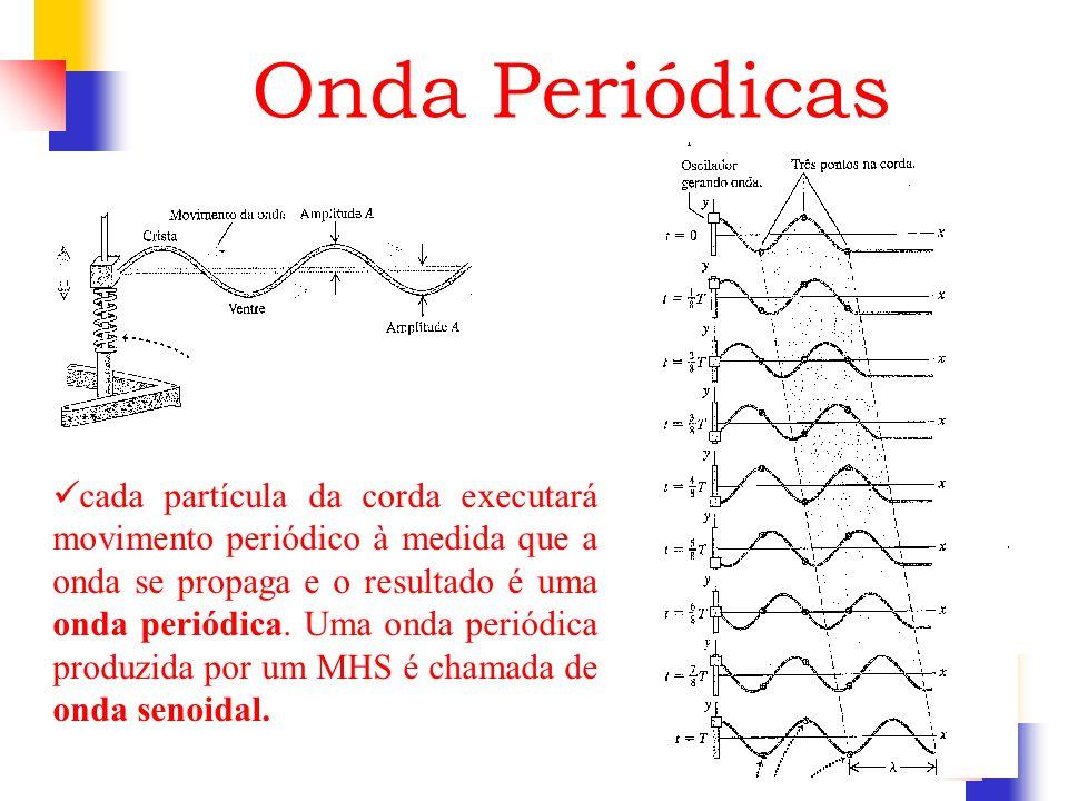Onda Periódicas