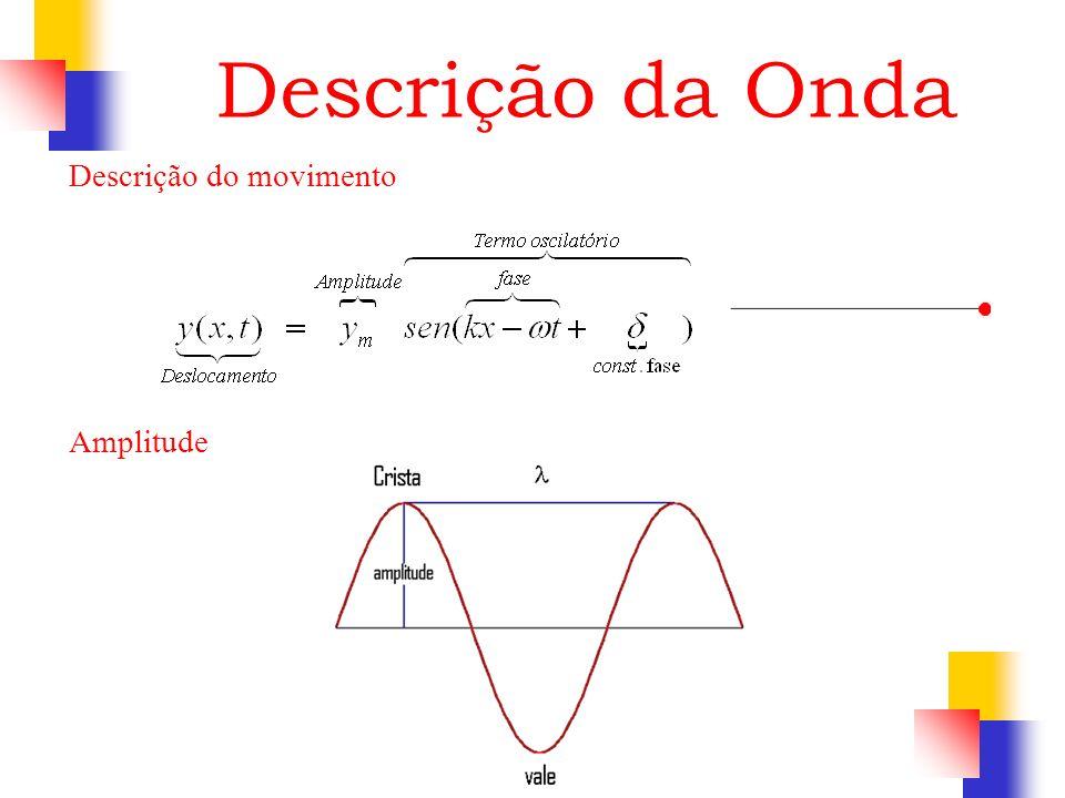 Descrição da Onda Descrição do movimento Amplitude