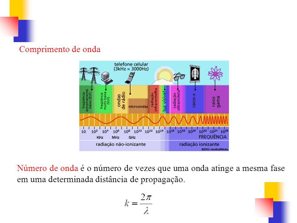 Comprimento de onda Número de onda é o número de vezes que uma onda atinge a mesma fase em uma determinada distância de propagação.