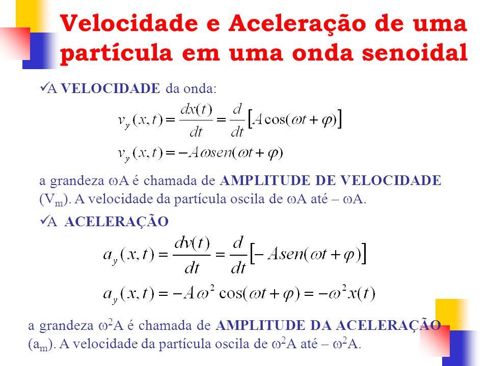 Velocidade e Aceleração de uma partícula em uma onda senoidal