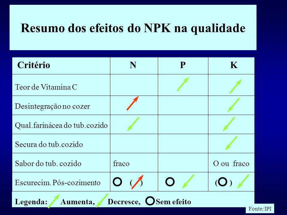 Resumo dos efeitos do NPK na qualidade