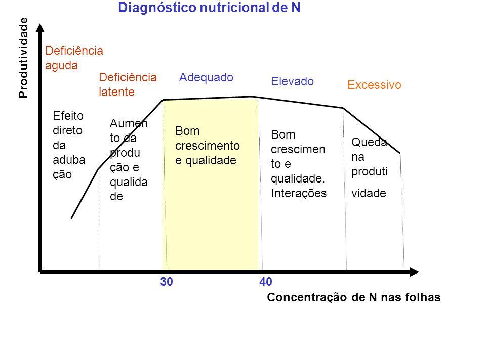 Diagnóstico nutricional de N
