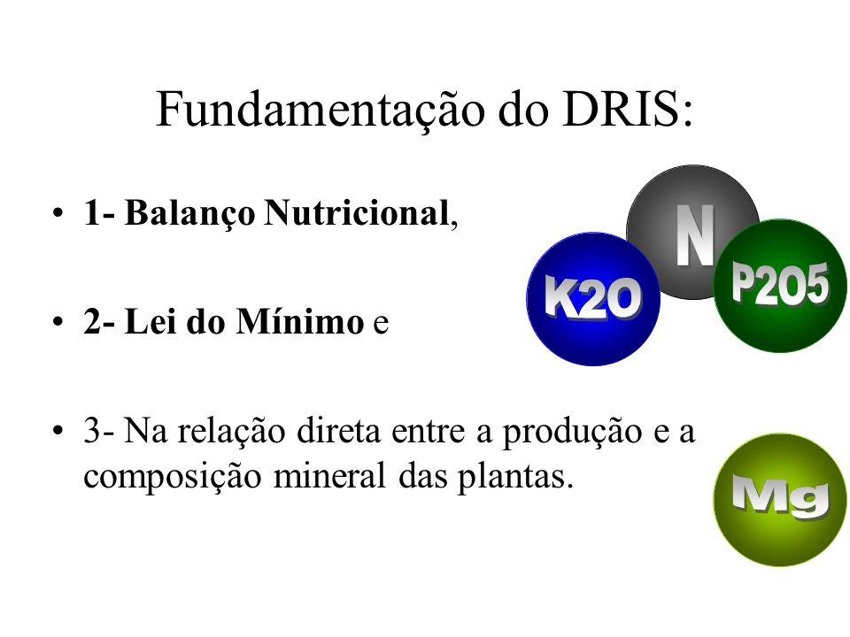 Fundamentação do DRIS: