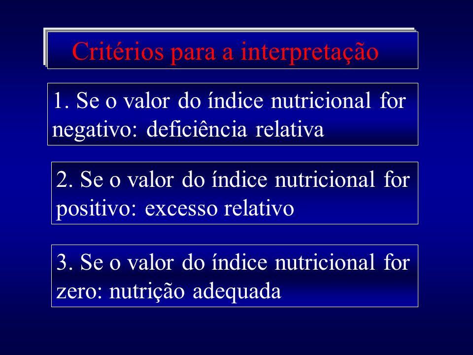 Critérios para a interpretação