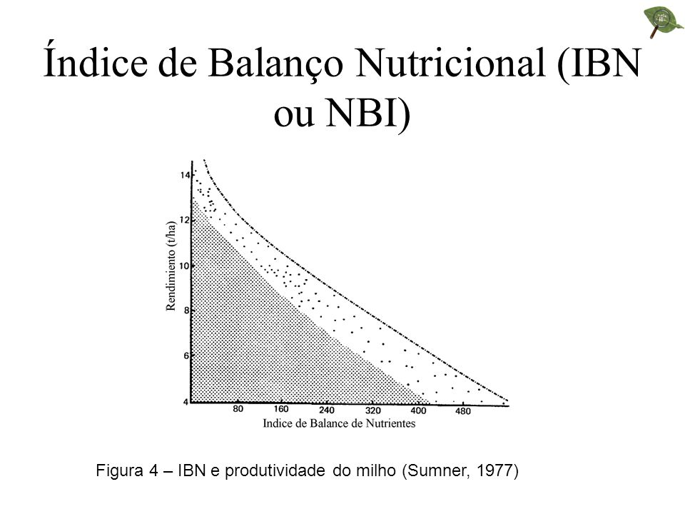Índice de Balanço Nutricional (IBN ou NBI)