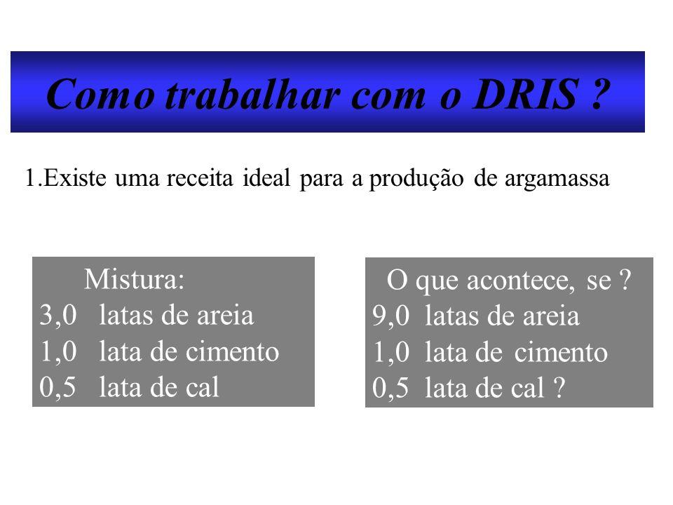 Como trabalhar com o DRIS