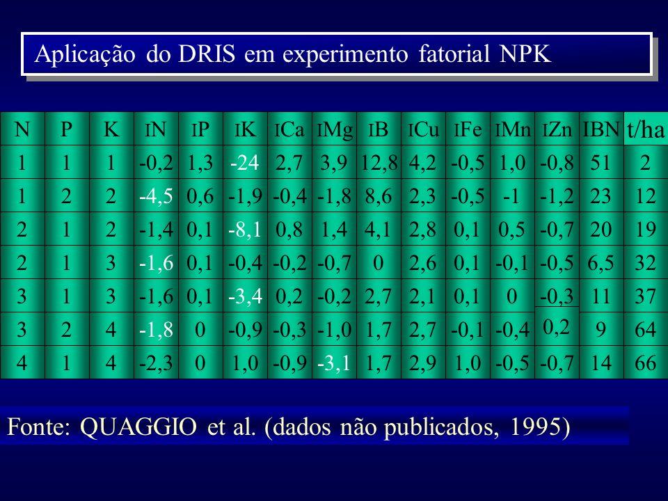 Aplicação do DRIS em experimento fatorial NPK