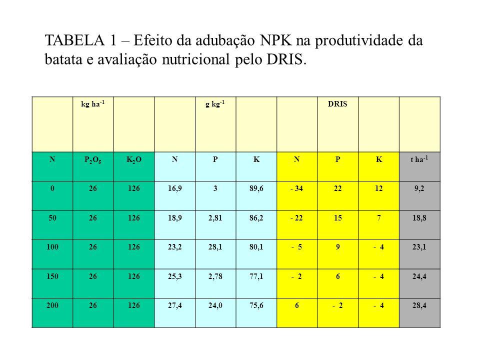 TABELA 1 – Efeito da adubação NPK na produtividade da batata e avaliação nutricional pelo DRIS.