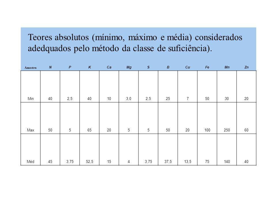 AmostraN. P. K. Ca. Mg. S. B. Cu. Fe. Mn. Zn. Min. 40. 2,5. 10. 3,0. 25. 7. 50. 30. 20. Max. 5. 65.