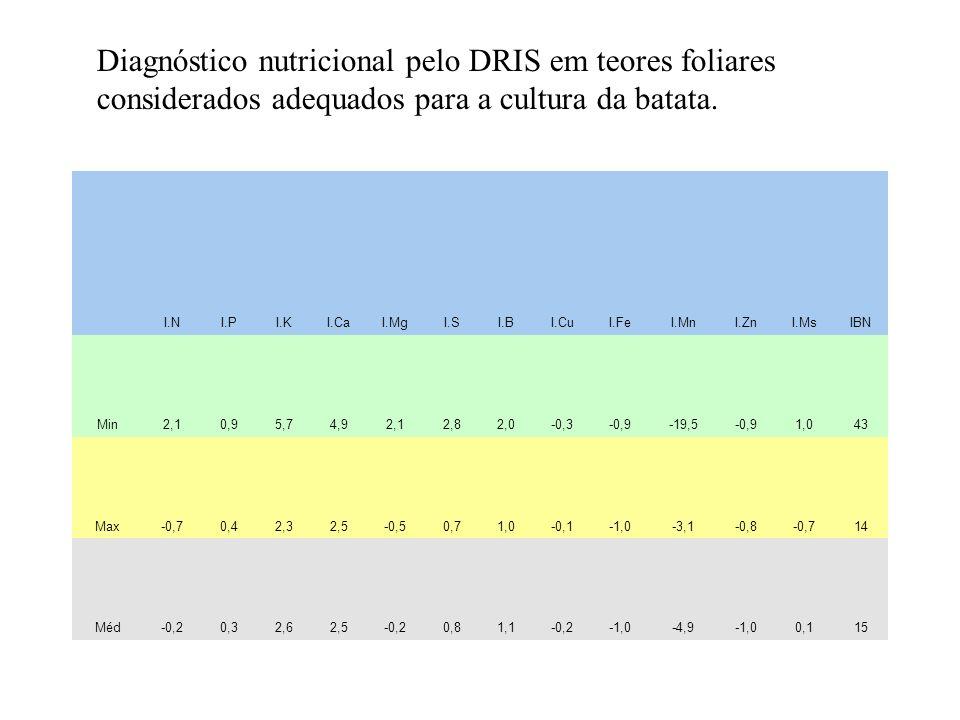Diagnóstico nutricional pelo DRIS em teores foliares considerados adequados para a cultura da batata.
