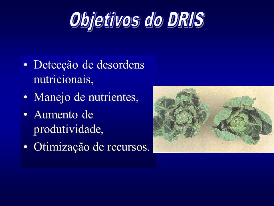 Objetivos do DRIS Detecção de desordens nutricionais,