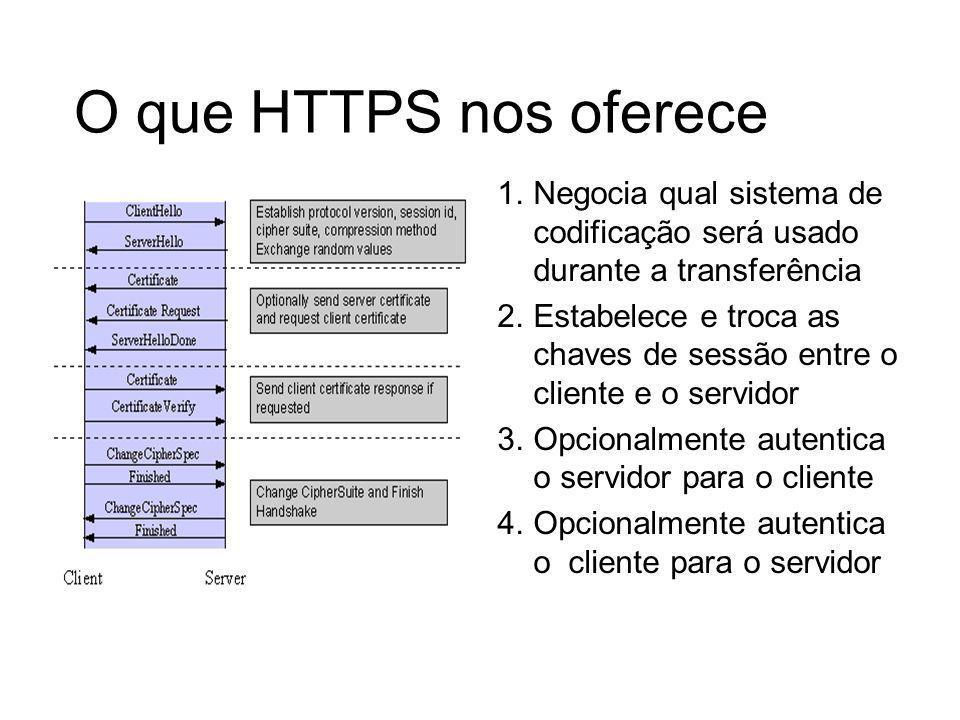 O que HTTPS nos ofereceNegocia qual sistema de codificação será usado durante a transferência.