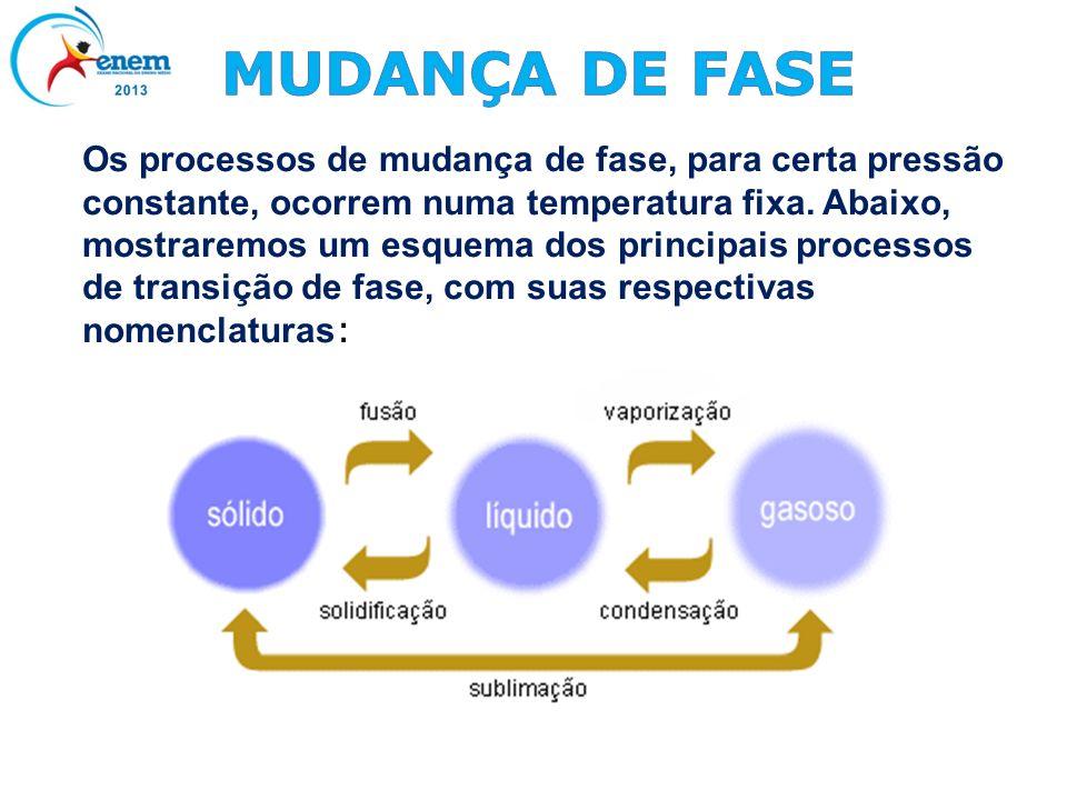 MUDANÇA DE FASE