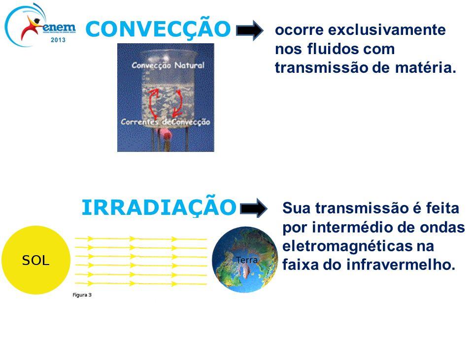 CONVECÇÃO ocorre exclusivamente nos fluidos com transmissão de matéria. IRRADIAÇÃO.