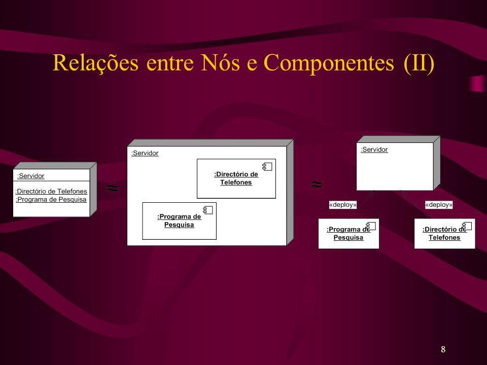 Relações entre Nós e Componentes (II)