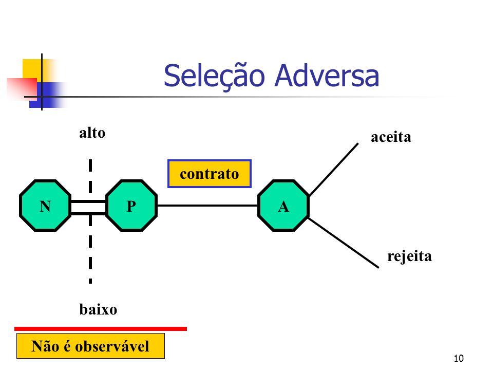 Seleção Adversa alto aceita contrato N P A rejeita baixo