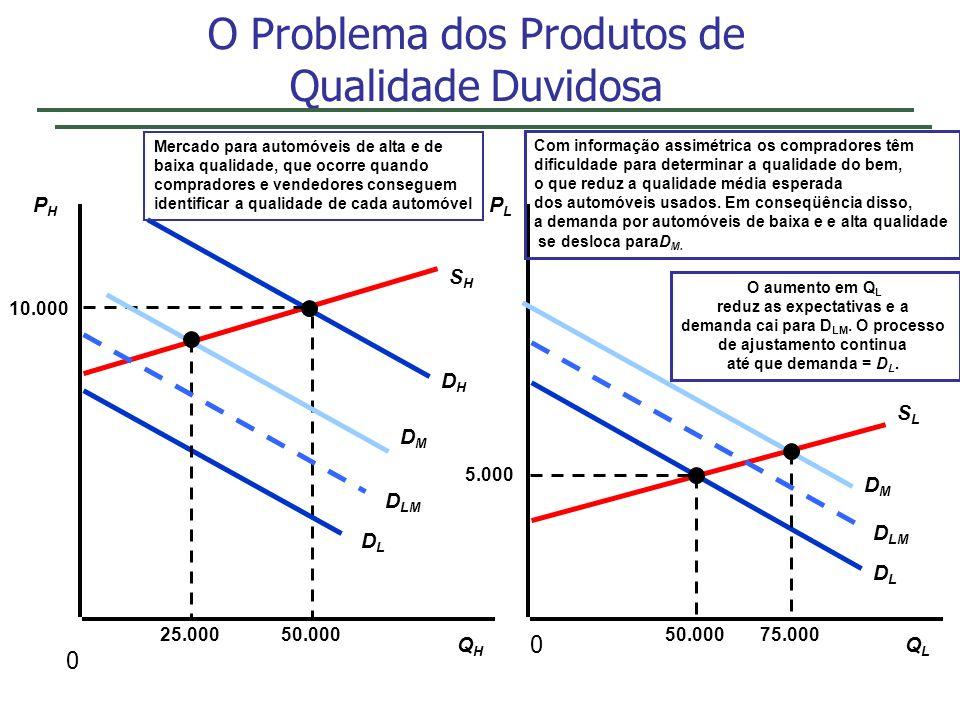 O Problema dos Produtos de Qualidade Duvidosa