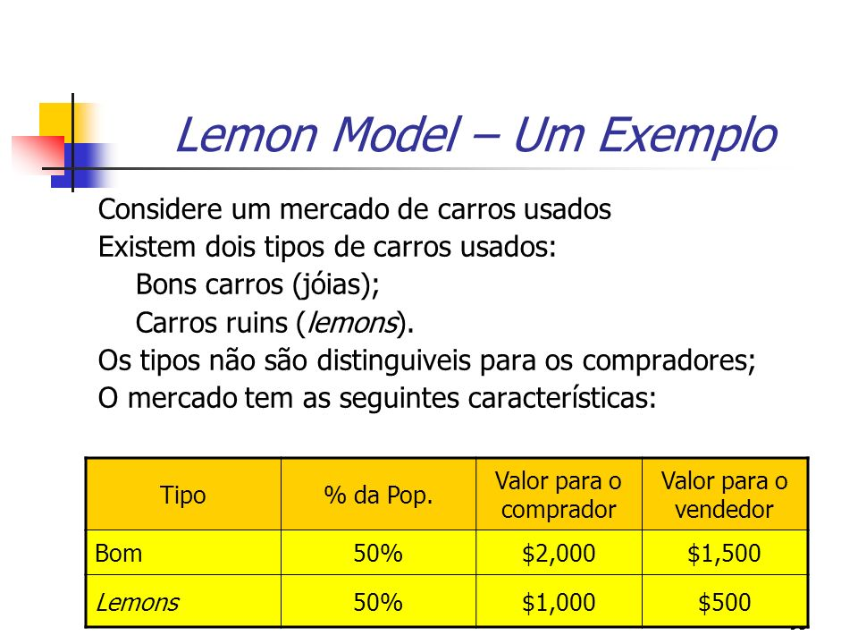 Lemon Model – Um Exemplo