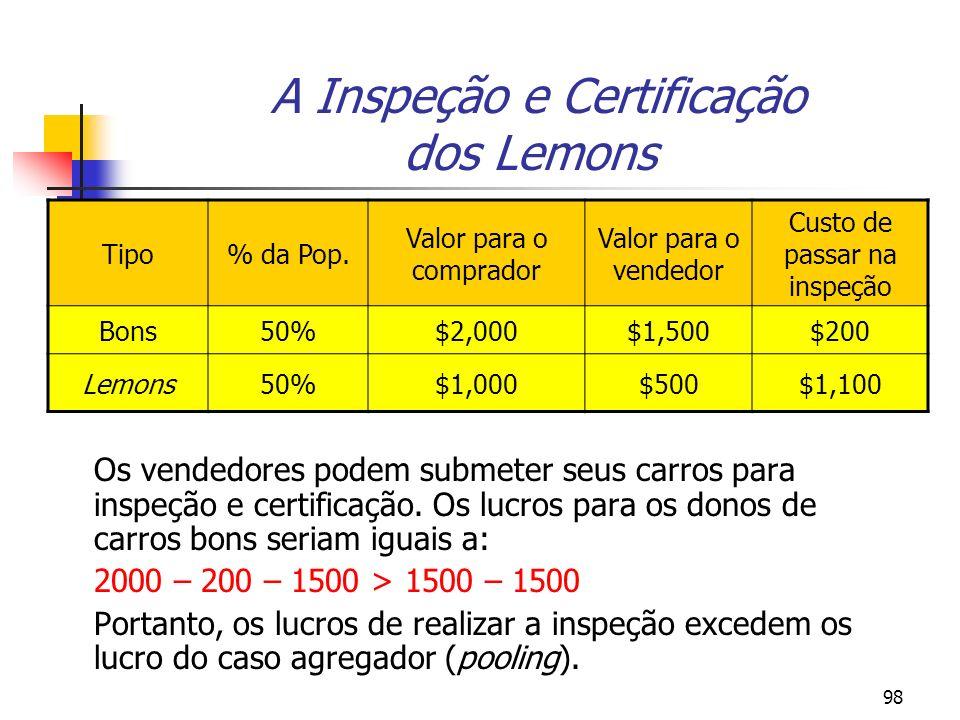 A Inspeção e Certificação dos Lemons
