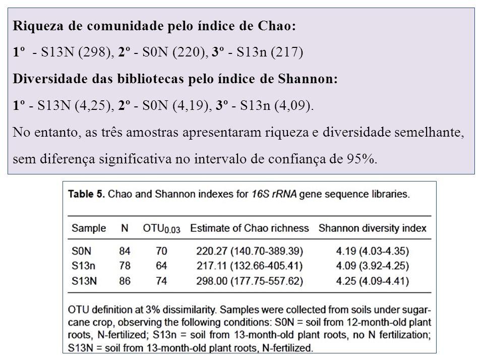 Riqueza de comunidade pelo índice de Chao: