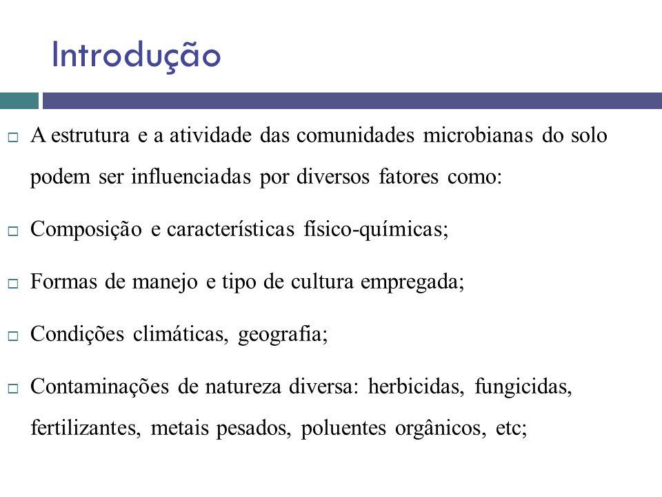 Introdução A estrutura e a atividade das comunidades microbianas do solo podem ser influenciadas por diversos fatores como: