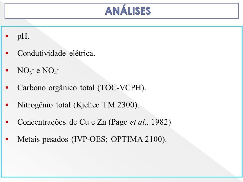 ANÁLISES pH. Condutividade elétrica. NO3- e NO4-