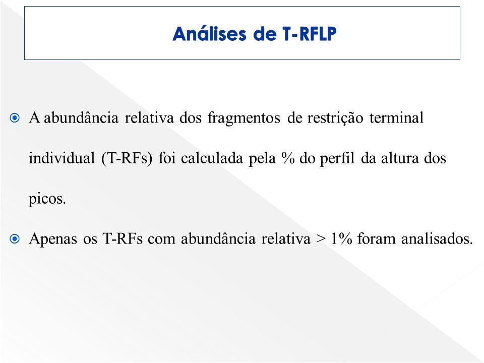 Análises de T-RFLP A abundância relativa dos fragmentos de restrição terminal individual (T-RFs) foi calculada pela % do perfil da altura dos picos.