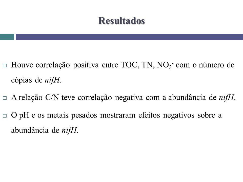 Resultados Houve correlação positiva entre TOC, TN, NO3- com o número de cópias de nifH.
