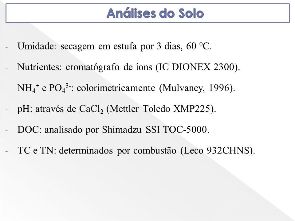 Análises do Solo Umidade: secagem em estufa por 3 dias, 60 °C.