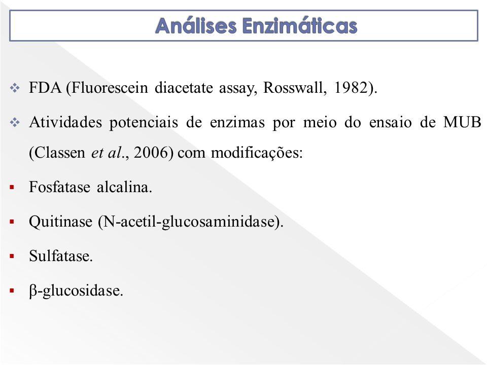 Análises Enzimáticas FDA (Fluorescein diacetate assay, Rosswall, 1982).