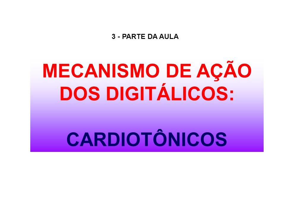 MECANISMO DE AÇÃO DOS DIGITÁLICOS: