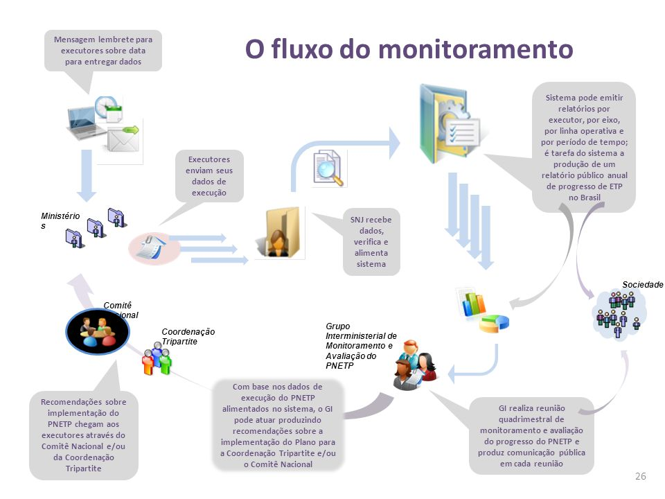 O fluxo do monitoramento