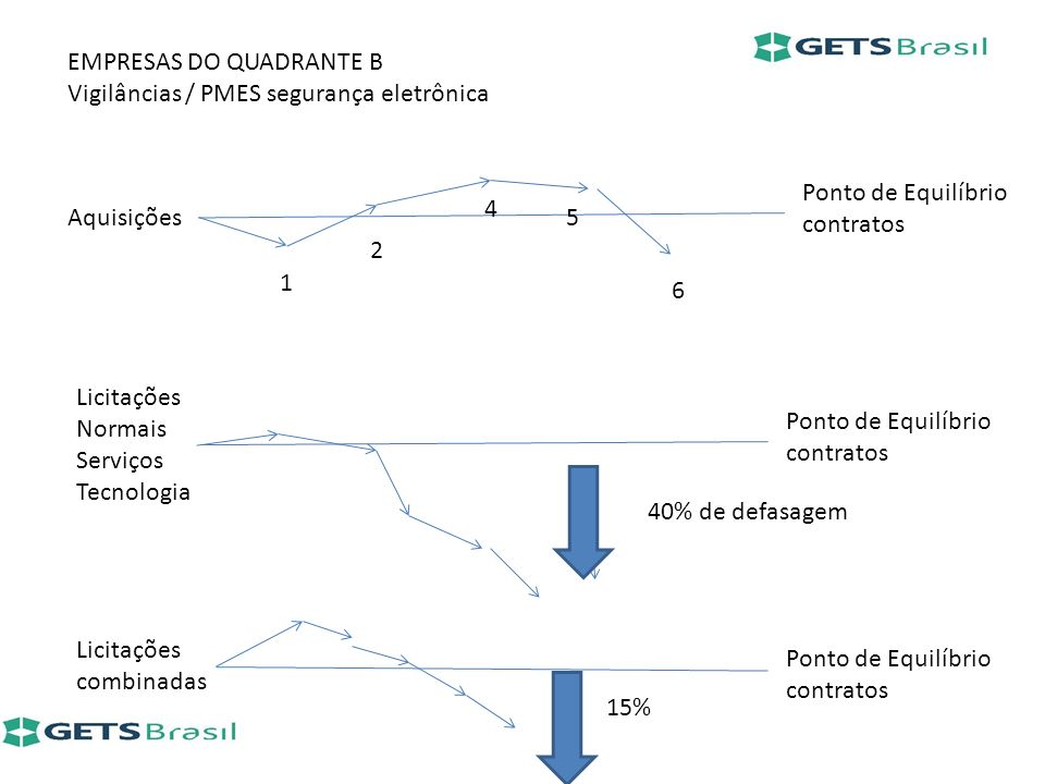 EMPRESAS DO QUADRANTE B