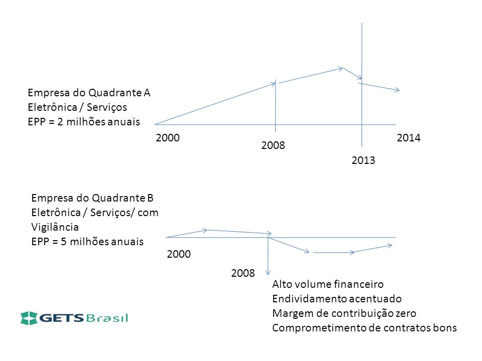 Empresa do Quadrante A Eletrônica / Serviços. EPP = 2 milhões anuais. 2000. 2014. 2008. 2013. Empresa do Quadrante B.