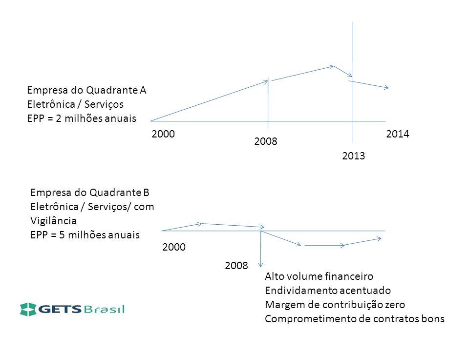 Empresa do Quadrante AEletrônica / Serviços. EPP = 2 milhões anuais. 2000. 2014. 2008. 2013. Empresa do Quadrante B.