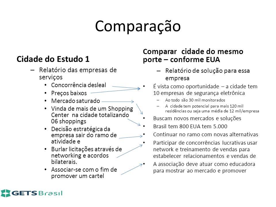 Comparação Cidade do Estudo 1