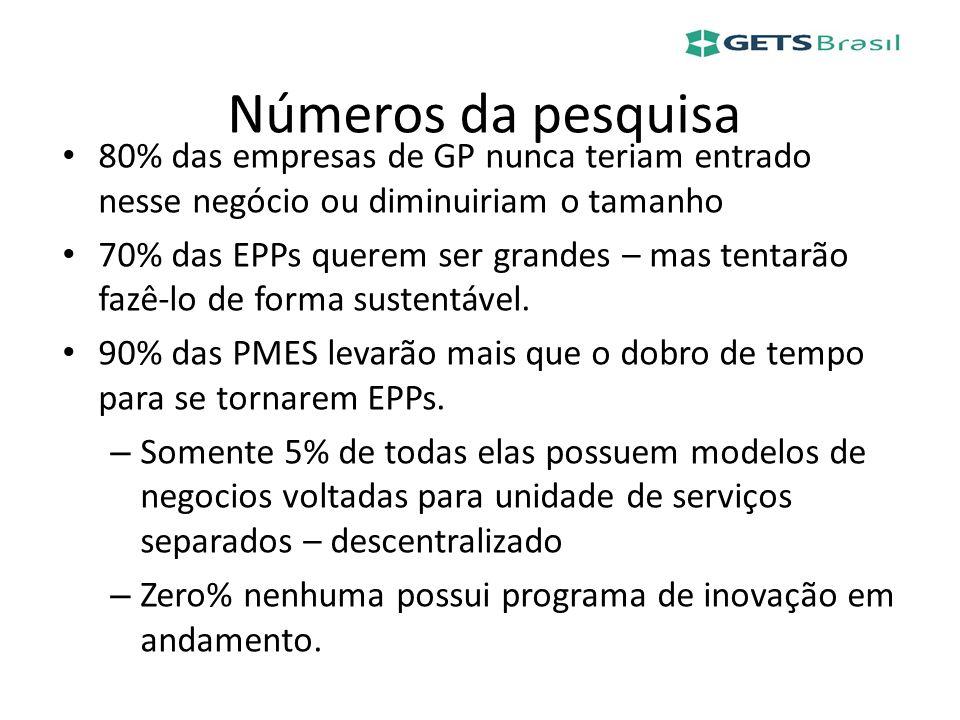 Números da pesquisa 80% das empresas de GP nunca teriam entrado nesse negócio ou diminuiriam o tamanho.