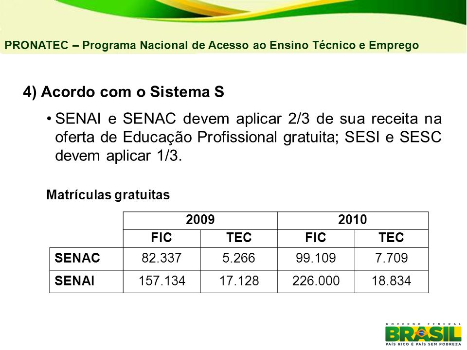04/03/11 PRONATEC – Programa Nacional de Acesso ao Ensino Técnico e Emprego. 4) Acordo com o Sistema S.